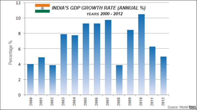 impact of budget on indian economy Learn about the indian economy indian impact investments may grow 25 per cent annually to us$ 40 billion the union budget for 2018-19 was announced by mr.